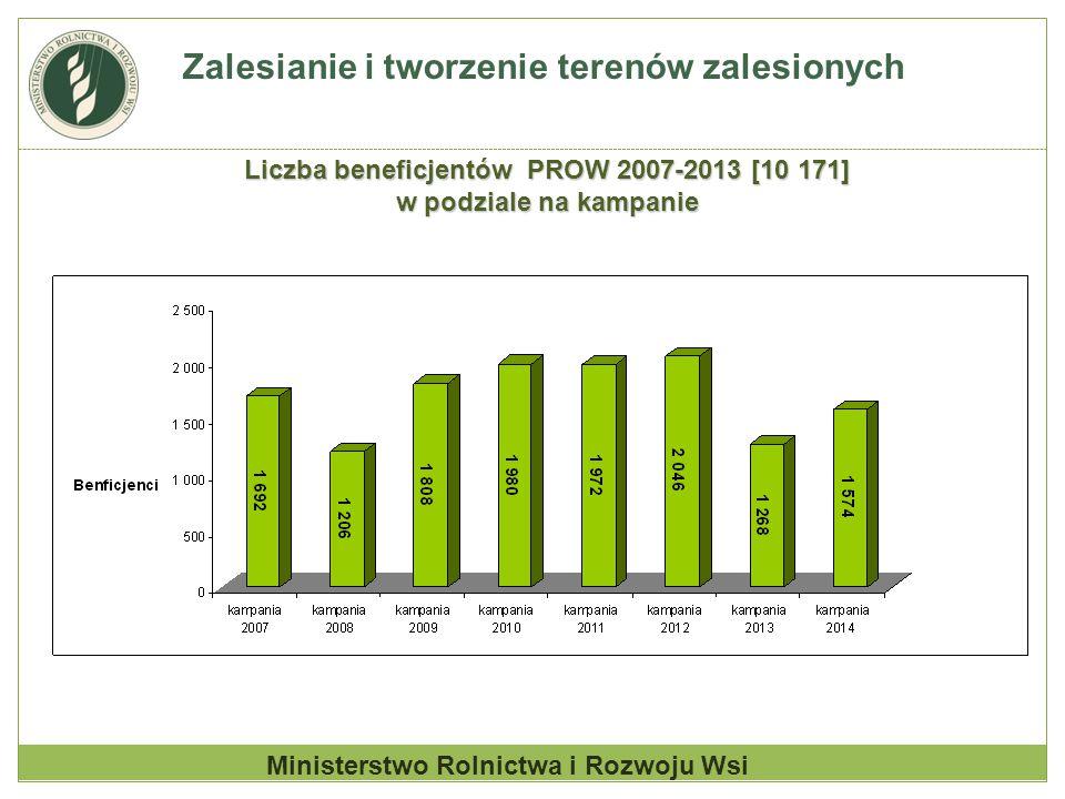Liczba beneficjentów PROW 2007-2013 [10 171]
